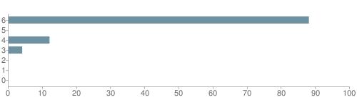 Chart?cht=bhs&chs=500x140&chbh=10&chco=6f92a3&chxt=x,y&chd=t:88,0,12,4,0,0,0&chm=t+88%,333333,0,0,10|t+0%,333333,0,1,10|t+12%,333333,0,2,10|t+4%,333333,0,3,10|t+0%,333333,0,4,10|t+0%,333333,0,5,10|t+0%,333333,0,6,10&chxl=1:|other|indian|hawaiian|asian|hispanic|black|white